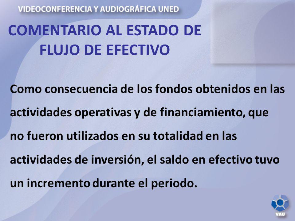 Como consecuencia de los fondos obtenidos en las actividades operativas y de financiamiento, que no fueron utilizados en su totalidad en las actividad