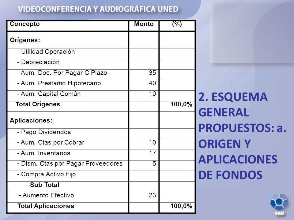 2. ESQUEMA GENERAL PROPUESTOS: a. ORIGEN Y APLICACIONES DE FONDOS ConceptoMonto(%) Orígenes: - Utilidad Operación - Depreciación - Aum. Doc. Por Pagar