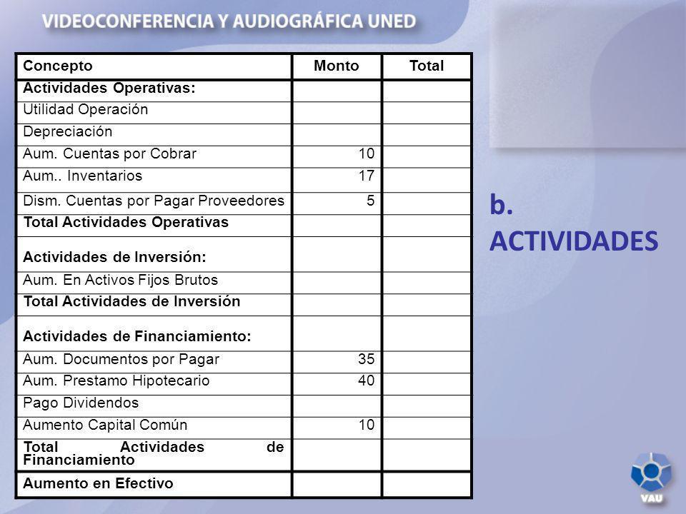 b. ACTIVIDADES ConceptoMontoTotal Actividades Operativas: Utilidad Operación Depreciación Aum. Cuentas por Cobrar10 Aum.. Inventarios17 Dism. Cuentas