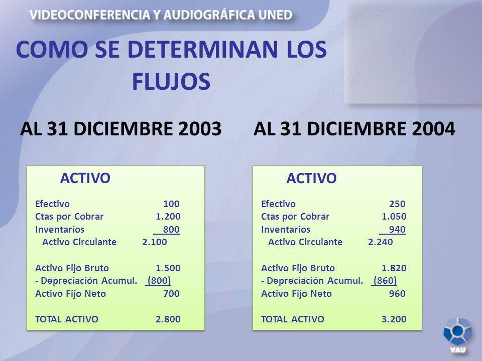 COMO SE DETERMINAN LOS FLUJOS ACTIVO Efectivo 100 Ctas por Cobrar 1.200 Inventarios 800 Activo Circulante 2.100 Activo Fijo Bruto 1.500 - Depreciación