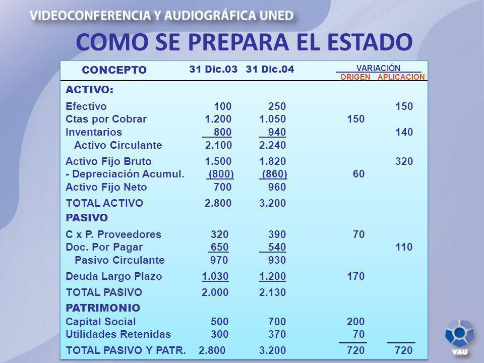 COMO SE PREPARA EL ESTADO ACTIVO: Efectivo 100 250 150 Ctas por Cobrar 1.2001.050 150 Inventarios 800 940 140 Activo Circulante 2.1002.240 Activo Fijo