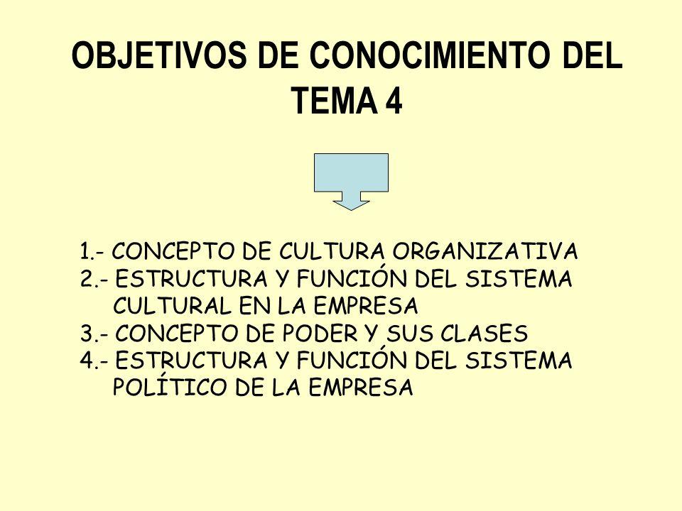 OBJETIVOS DE CONOCIMIENTO DEL TEMA 4 1.- CONCEPTO DE CULTURA ORGANIZATIVA 2.- ESTRUCTURA Y FUNCIÓN DEL SISTEMA CULTURAL EN LA EMPRESA 3.- CONCEPTO DE