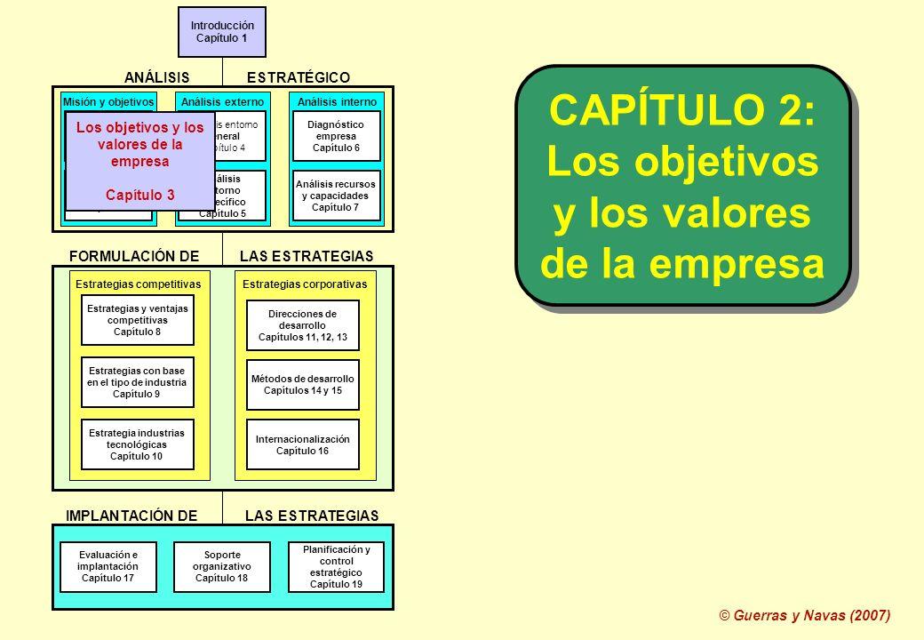 © Guerras y Navas (2007) Introducción Capítulo 1 ANÁLISIS ESTRATÉGICO Análisis internoAnálisis externoMisión y objetivos FORMULACIÓN DE LAS ESTRATEGIA
