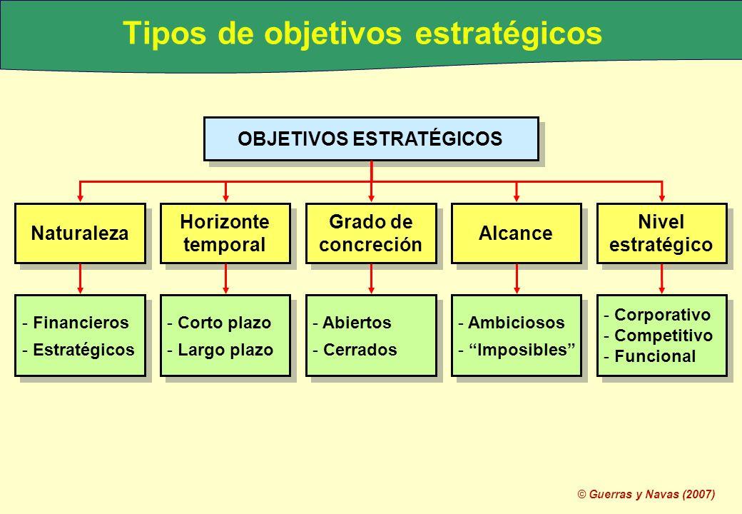 © Guerras y Navas (2007) Tipos de objetivos estratégicos Grado de concreción Horizonte temporal Naturaleza Nivel estratégico Alcance OBJETIVOS ESTRATÉ