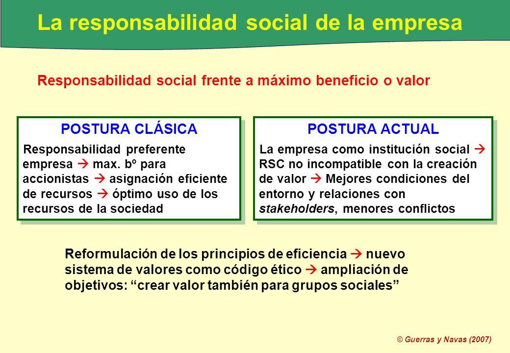 © Guerras y Navas (2007) La responsabilidad social de la empresa Responsabilidad social frente a máximo beneficio o valor POSTURA CLÁSICA Responsabili