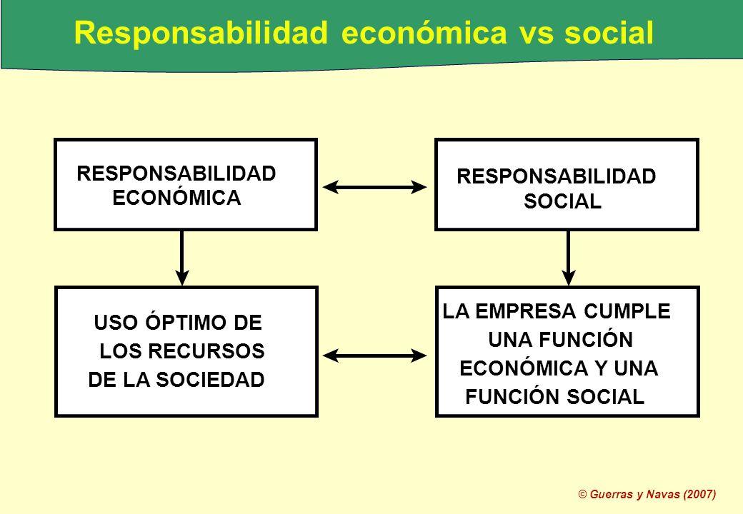 © Guerras y Navas (2007) RESPONSABILIDAD ECONÓMICA USO ÓPTIMO DE LOS RECURSOS DE LA SOCIEDAD RESPONSABILIDAD SOCIAL LA EMPRESA CUMPLE UNA FUNCIÓN ECON