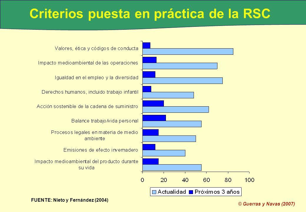 © Guerras y Navas (2007) Criterios puesta en práctica de la RSC FUENTE: Nieto y Fernández (2004)