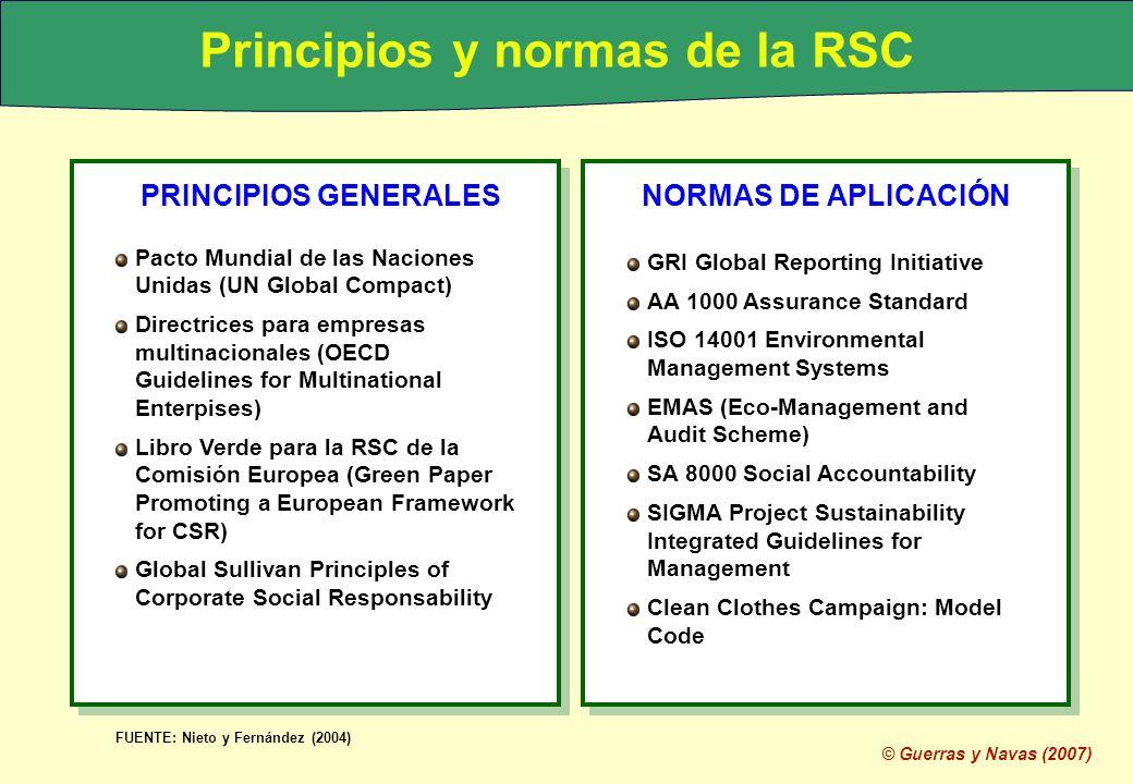 © Guerras y Navas (2007) Principios y normas de la RSC PRINCIPIOS GENERALES NORMAS DE APLICACIÓN Pacto Mundial de las Naciones Unidas (UN Global Compa