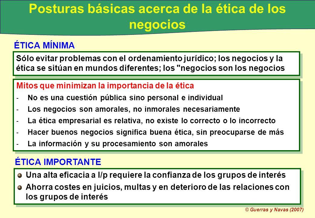 © Guerras y Navas (2007) Posturas básicas acerca de la ética de los negocios ÉTICA MÍNIMA Sólo evitar problemas con el ordenamiento jurídico; los nego