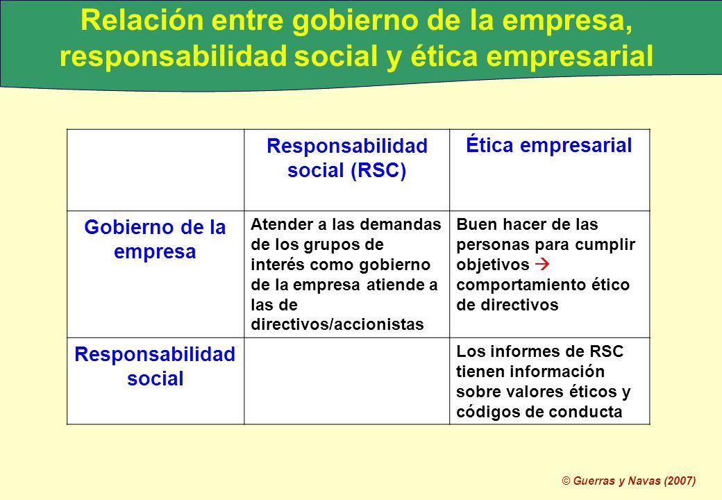 © Guerras y Navas (2007) Relación entre gobierno de la empresa, responsabilidad social y ética empresarial Responsabilidad social (RSC) Ética empresar