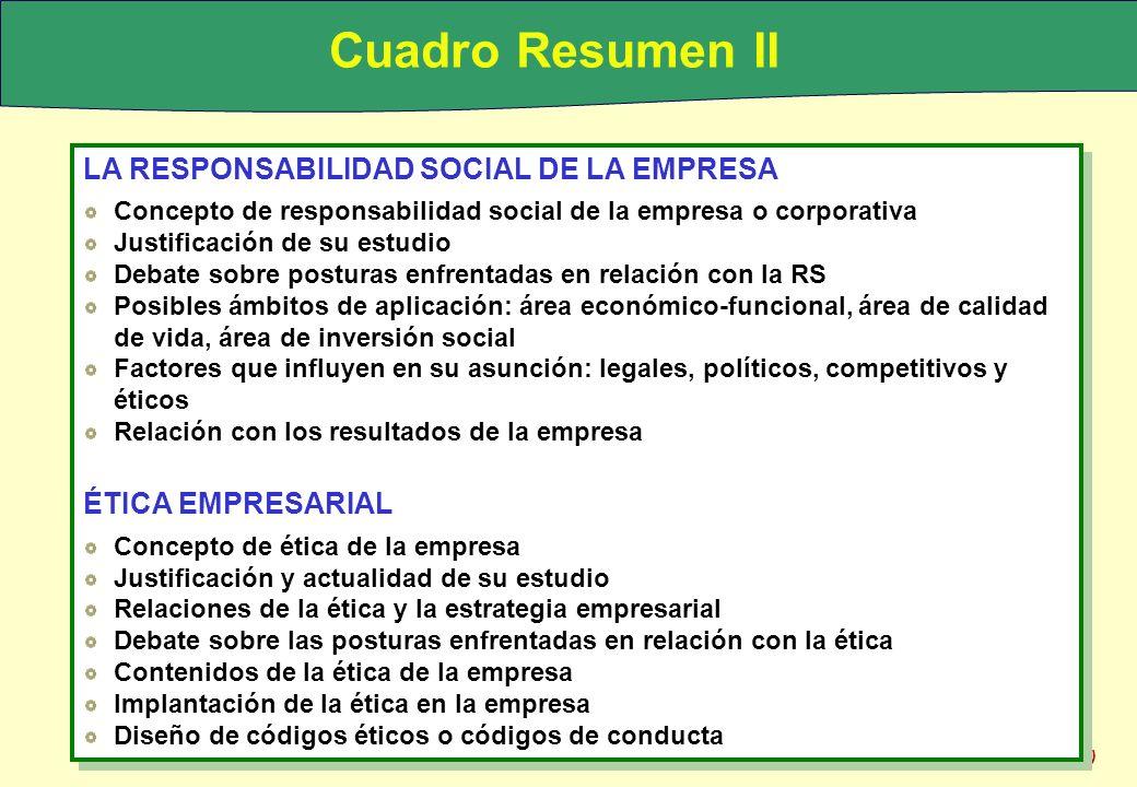 © Guerras y Navas (2007) Cuadro Resumen II LA RESPONSABILIDAD SOCIAL DE LA EMPRESA Concepto de responsabilidad social de la empresa o corporativa Just