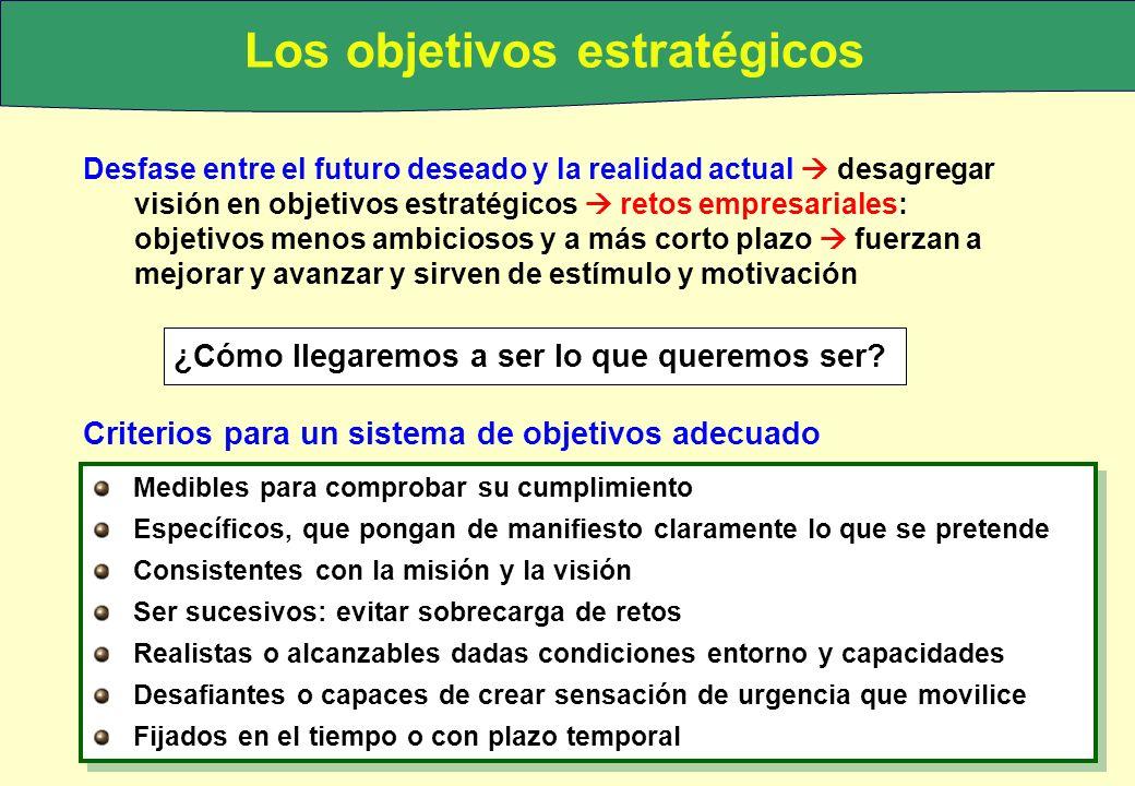 © Guerras y Navas (2007) Los objetivos estratégicos Desfase entre el futuro deseado y la realidad actual desagregar visión en objetivos estratégicos r