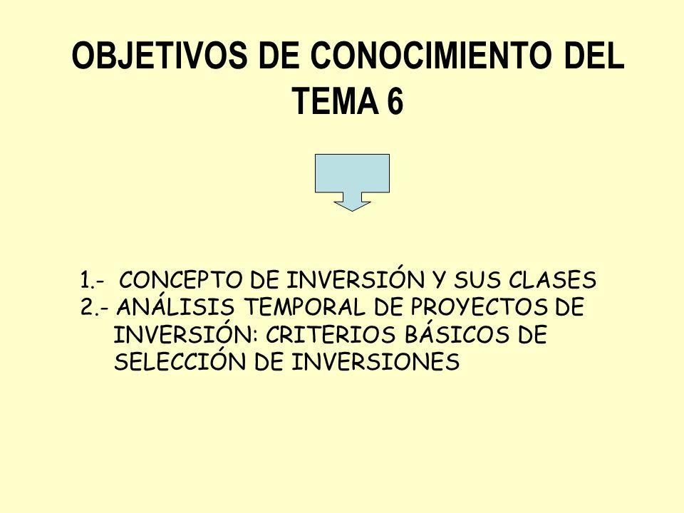 OBJETIVOS DE CONOCIMIENTO DEL TEMA 6 1.- CONCEPTO DE INVERSIÓN Y SUS CLASES 2.- ANÁLISIS TEMPORAL DE PROYECTOS DE INVERSIÓN: CRITERIOS BÁSICOS DE SELE