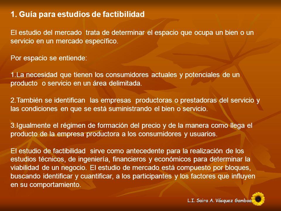 L.I. Saira A. Vásquez Gamboa FIGURA 1. DIAGRAMA DE UN ESTUDIO DE MERCADO Estudio de Mercado