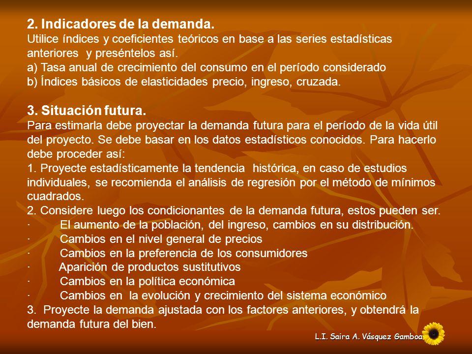 L.I.Saira A. Vásquez Gamboa 2. Indicadores de la demanda.