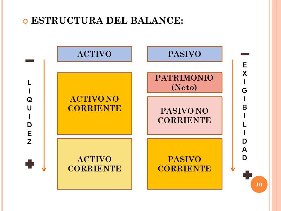 ACTIVO ACTIVO NO CORRIENTE ACTIVO CORRIENTE PASIVO PATRIMONIO (Neto) PASIVO NO CORRIENTE PASIVO CORRIENTE ESTRUCTURA DEL BALANCE: LIQUIDEZLIQUIDEZ EXI