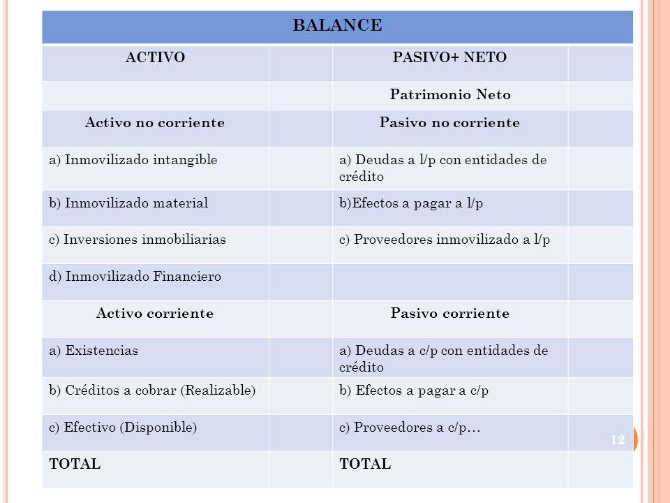 BALANCE ACTIVOPASIVO+ NETO Patrimonio Neto Activo no corrientePasivo no corriente a) Inmovilizado intangiblea) Deudas a l/p con entidades de crédito b
