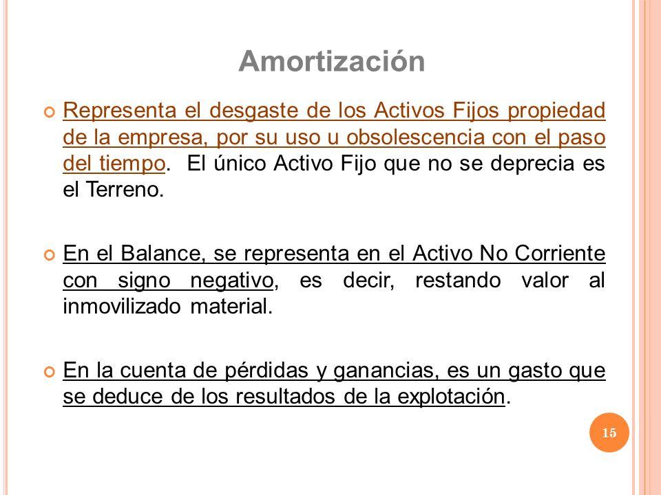 Amortización Representa el desgaste de los Activos Fijos propiedad de la empresa, por su uso u obsolescencia con el paso del tiempo. El único Activo F