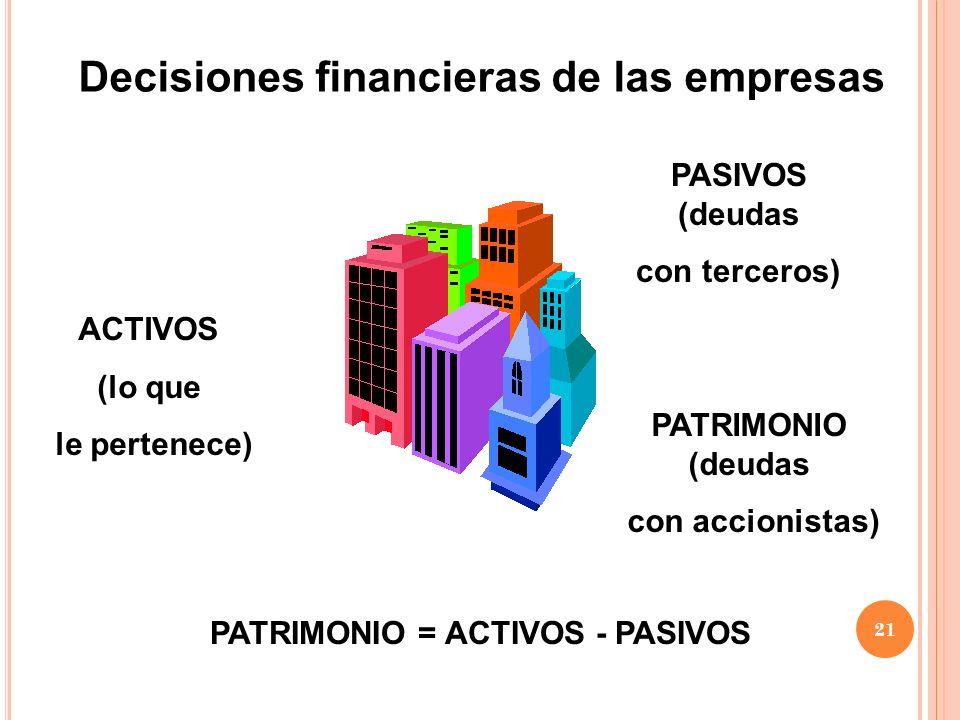 Decisiones financieras de las empresas ACTIVOS (lo que le pertenece) PASIVOS (deudas con terceros) PATRIMONIO = ACTIVOS - PASIVOS PATRIMONIO (deudas c