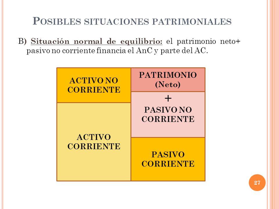 P OSIBLES SITUACIONES PATRIMONIALES B ) Situación normal de equilibrio: el patrimonio neto+ pasivo no corriente financia el AnC y parte del AC. 27 ACT