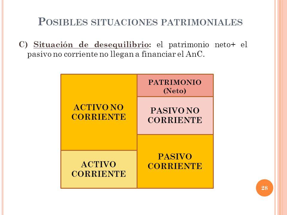 P OSIBLES SITUACIONES PATRIMONIALES C) Situación de desequilibrio: el patrimonio neto+ el pasivo no corriente no llegan a financiar el AnC. 28 ACTIVO
