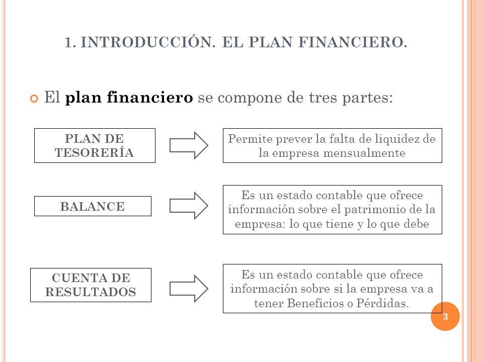 1. INTRODUCCIÓN. EL PLAN FINANCIERO. El plan financiero se compone de tres partes: PLAN DE TESORERÍA Permite prever la falta de liquidez de la empresa