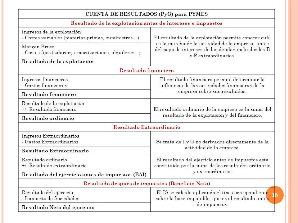 35 CUENTA DE RESULTADOS (PyG) para PYMES Resultado de la explotación antes de intereses e impuestos Ingresos de la explotación - Costes variables (mat