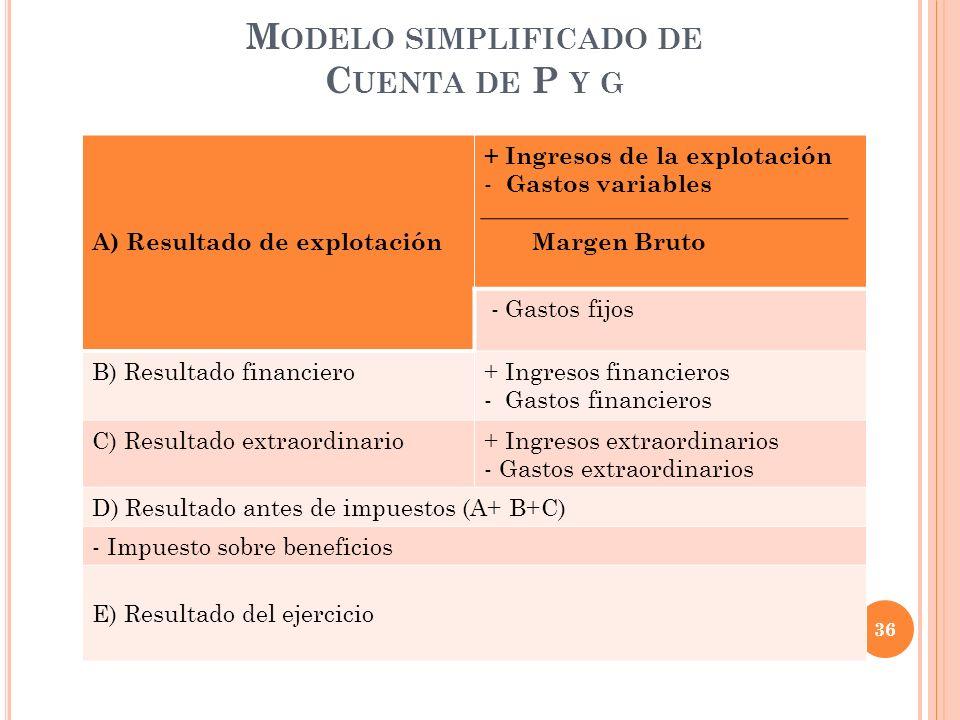 M ODELO SIMPLIFICADO DE C UENTA DE P Y G A) Resultado de explotación + Ingresos de la explotación - Gastos variables Margen Bruto - Gastos fijos B) Re
