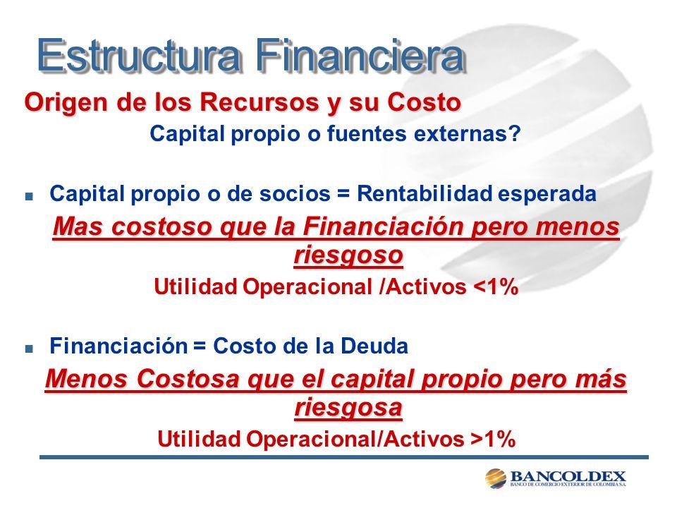 Estructura Financiera Origen de los Recursos y su Costo Capital propio o fuentes externas? n Capital propio o de socios = Rentabilidad esperada Mas co