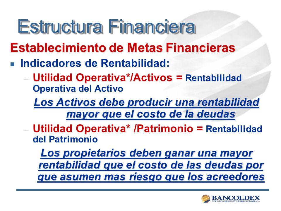 Estructura Financiera Establecimiento de Metas Financieras n Indicadores de Rentabilidad: – Utilidad Operativa*/Activos = Rentabilidad Operativa del A