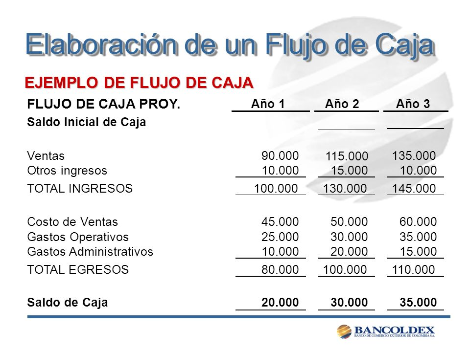 EJEMPLO DE FLUJO DE CAJA FLUJO DE CAJA PROY. Año 1Año 2Año 3 Saldo Inicial de Caja Ventas90.000 115.000 135.000 Otros ingresos10.000 15.000 10.000 TOT