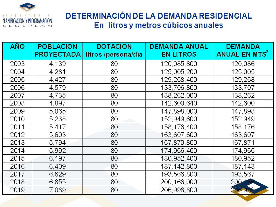 DETERMINACIÓN DE LA DEMANDA RESIDENCIAL En litros y metros cúbicos anuales