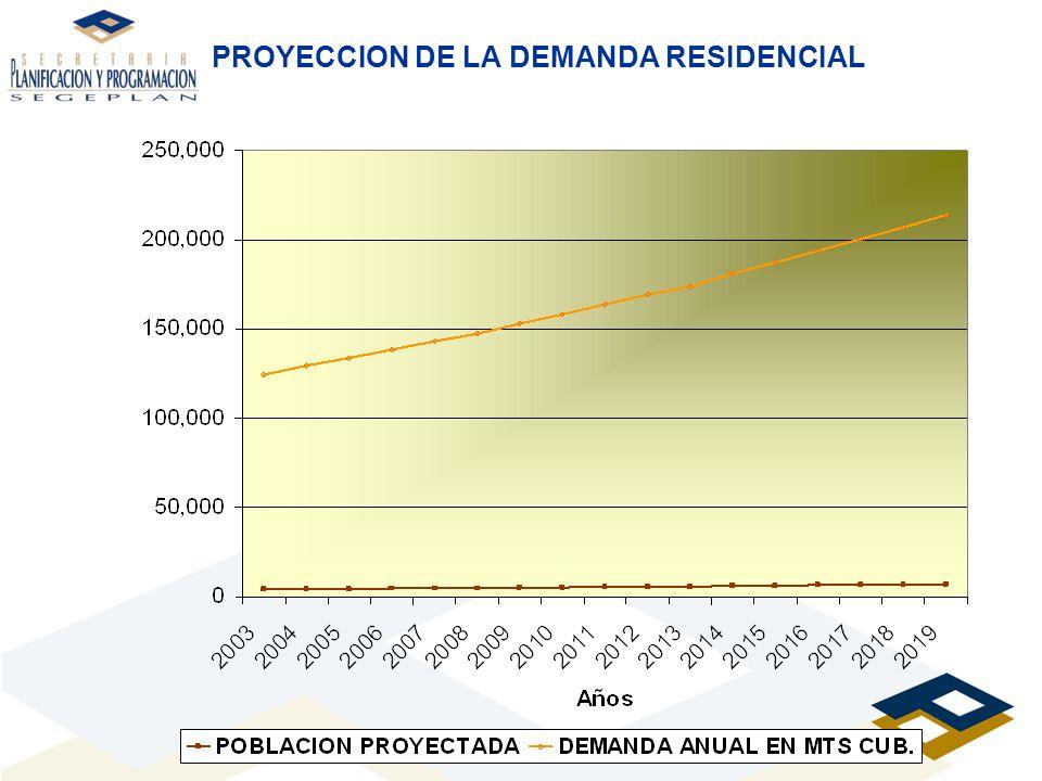 PROYECCION DE LA DEMANDA RESIDENCIAL
