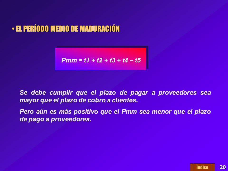 19 PLAZO MEDIO DE ALMACENAMIENTO DE PRODUCTOS TERMINADOS PLAZO MEDIO DE ALMACENAMIENTO DE PRODUCTOS TERMINADOS t3 = 365/ Rpt Se refiere al número de d