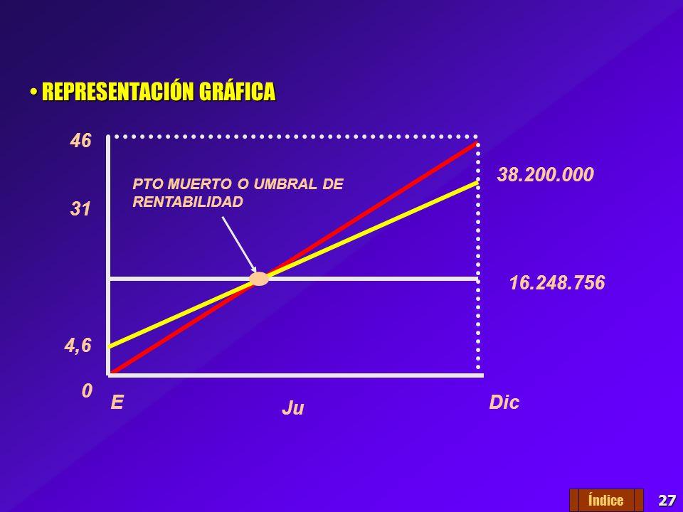 26 EJEMPLO - Supongamos las siguientes cifras: EJEMPLO - Supongamos las siguientes cifras: 12.060.000 46.000.000 4.260.000 X X = 16.248.756 La empresa