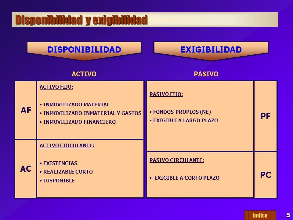 5 Disponibilidad y exigibilidad ACTIVO AF ACTIVO FIJO: INMOVILIZADO MATERIAL INMOVILIZADO INMATERIAL Y GASTOS INMOVILIZADO FINANCIERO ACTIVO CIRCULANTE: EXISTENCIAS REALIZABLE CORTO DISPONIBLE AC DISPONIBILIDAD PASIVO PASIVO FIJO: FONDOS PROPIOS (NE) EXIGIBLE A LARGO PLAZO PF PASIVO CIRCULANTE: EXIGIBLE A CORTO PLAZO PC EXIGIBILIDAD Índice