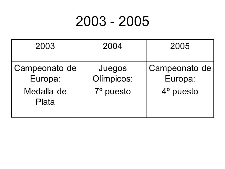2000 - 2002 200020012002 Juegos Olímpicos: 9º puesto Campeonato de Europa: Medalla de Bronce Campeonato del mundo: 5º puesto