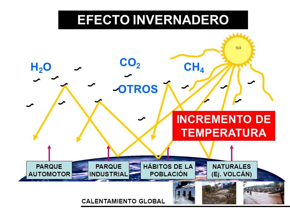 CALENTAMIENTO GLOBAL EFECTO INVERNADERO HÁBITOS DE LA POBLACIÓN PARQUE AUTOMOTOR NATURALES (Ej. VOLCÁN) PARQUE INDUSTRIAL H2OH2OCH 4 CO 2 OTROS INCREM