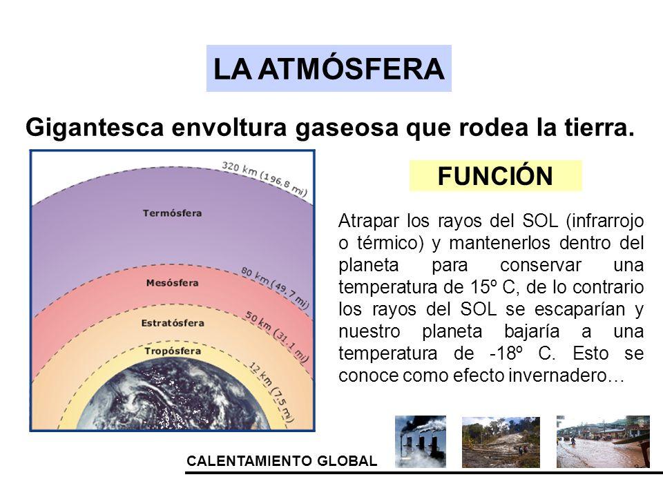 LA ATMÓSFERA Gigantesca envoltura gaseosa que rodea la tierra. FUNCIÓN Atrapar los rayos del SOL (infrarrojo o térmico) y mantenerlos dentro del plane