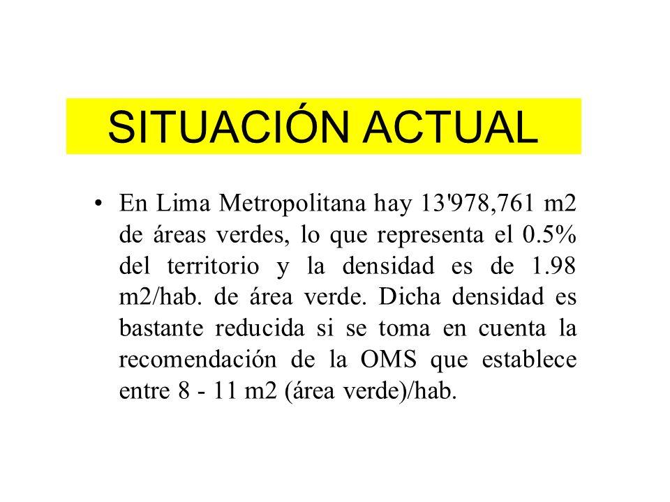 SITUACIÓN ACTUAL En Lima Metropolitana hay 13'978,761 m2 de áreas verdes, lo que representa el 0.5% del territorio y la densidad es de 1.98 m2/hab. de