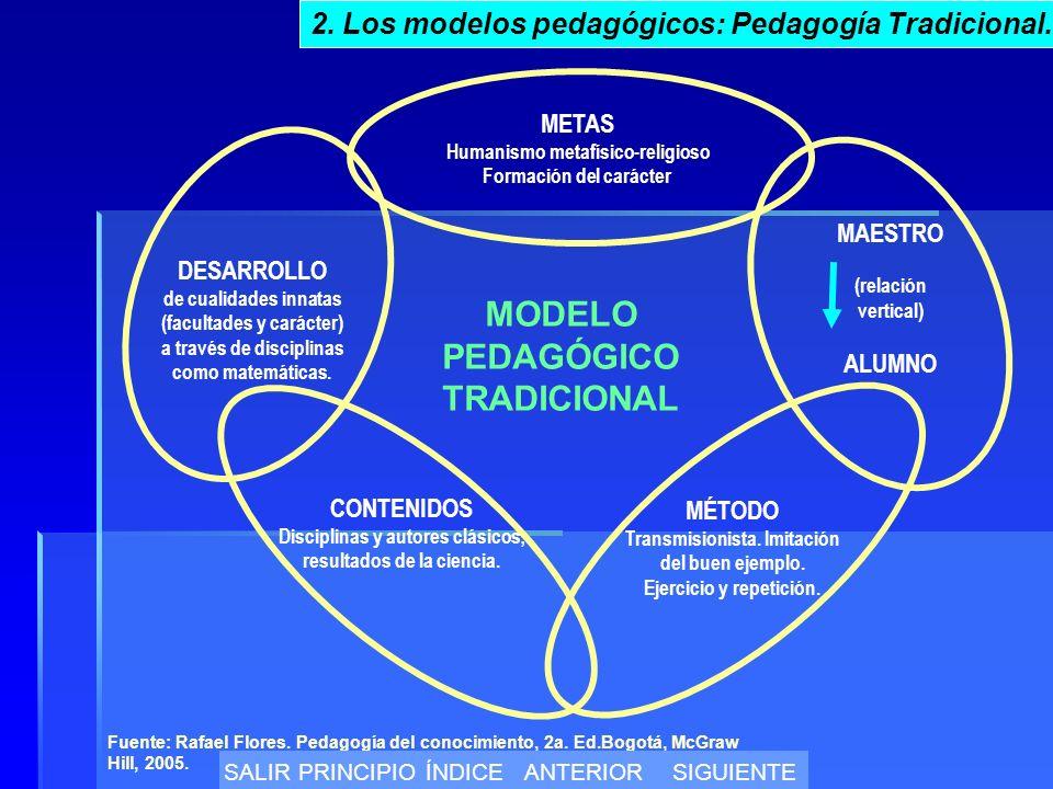 MODELO PEDAGÓGICO TRADICIONAL METAS Humanismo metafísico-religioso Formación del carácter MAESTRO (relación vertical) ALUMNO MÉTODO Transmisionista.