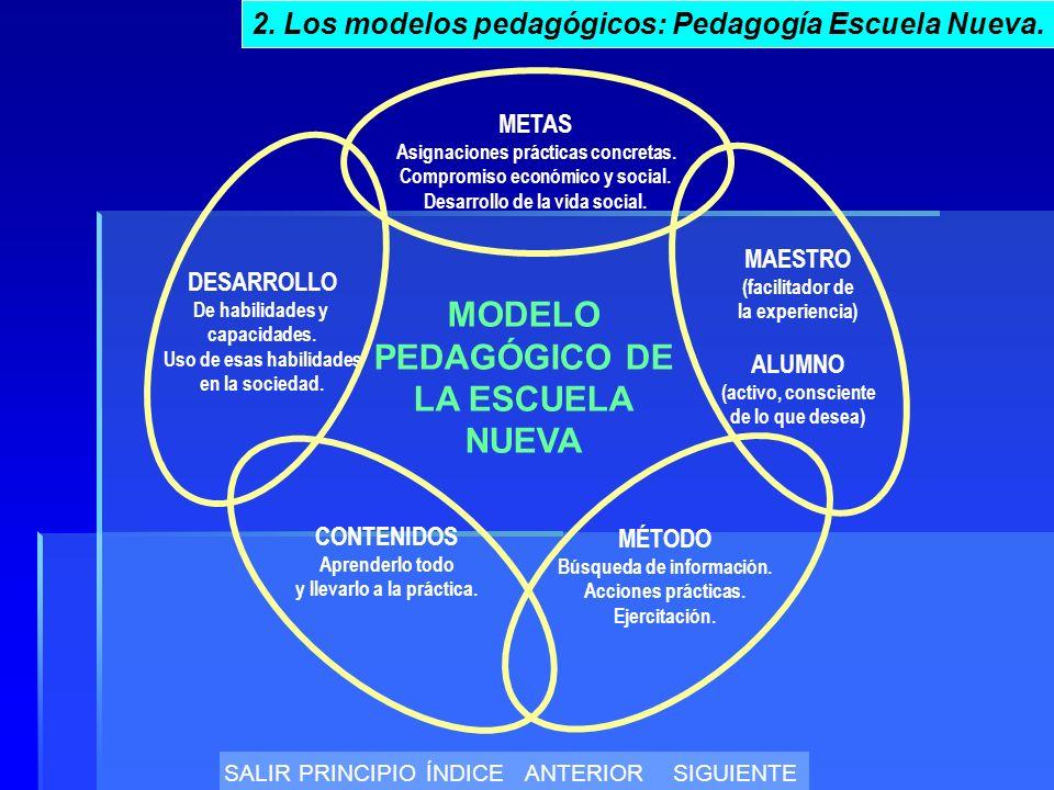 MODELO PEDAGÓGICO DE LA ESCUELA NUEVA METAS Asignaciones prácticas concretas.