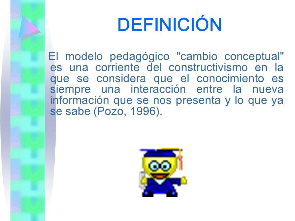 DEFINICIÓN El modelo pedagógico
