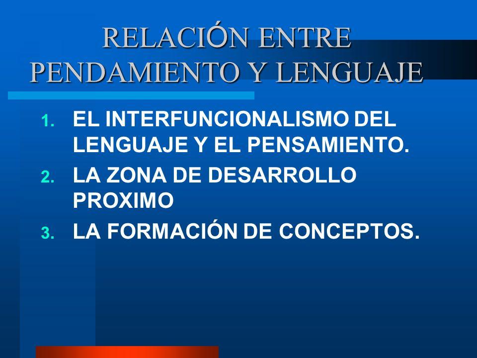RELACI Ó N ENTRE PENDAMIENTO Y LENGUAJE 1. EL INTERFUNCIONALISMO DEL LENGUAJE Y EL PENSAMIENTO. 2. LA ZONA DE DESARROLLO PROXIMO 3. LA FORMACIÓN DE CO
