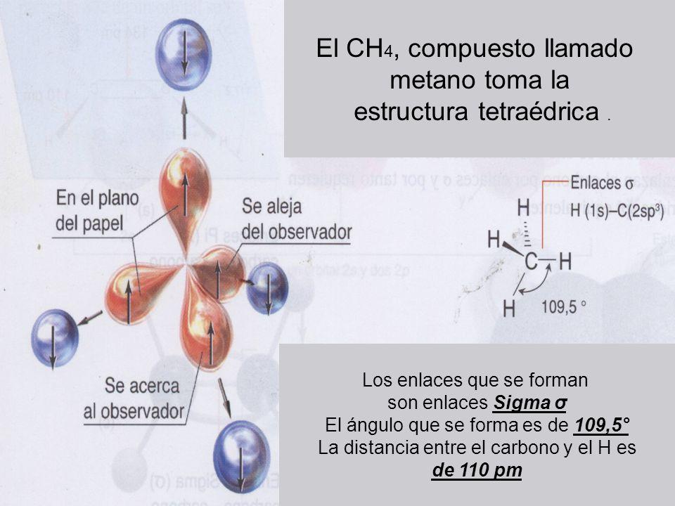 Los enlaces que se forman son enlaces Sigma σ El ángulo que se forma es de 109,5° La distancia entre el carbono y el H es de 110 pm El CH 4, compuesto