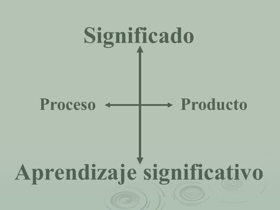 Significado Aprendizaje significativo ProcesoProducto