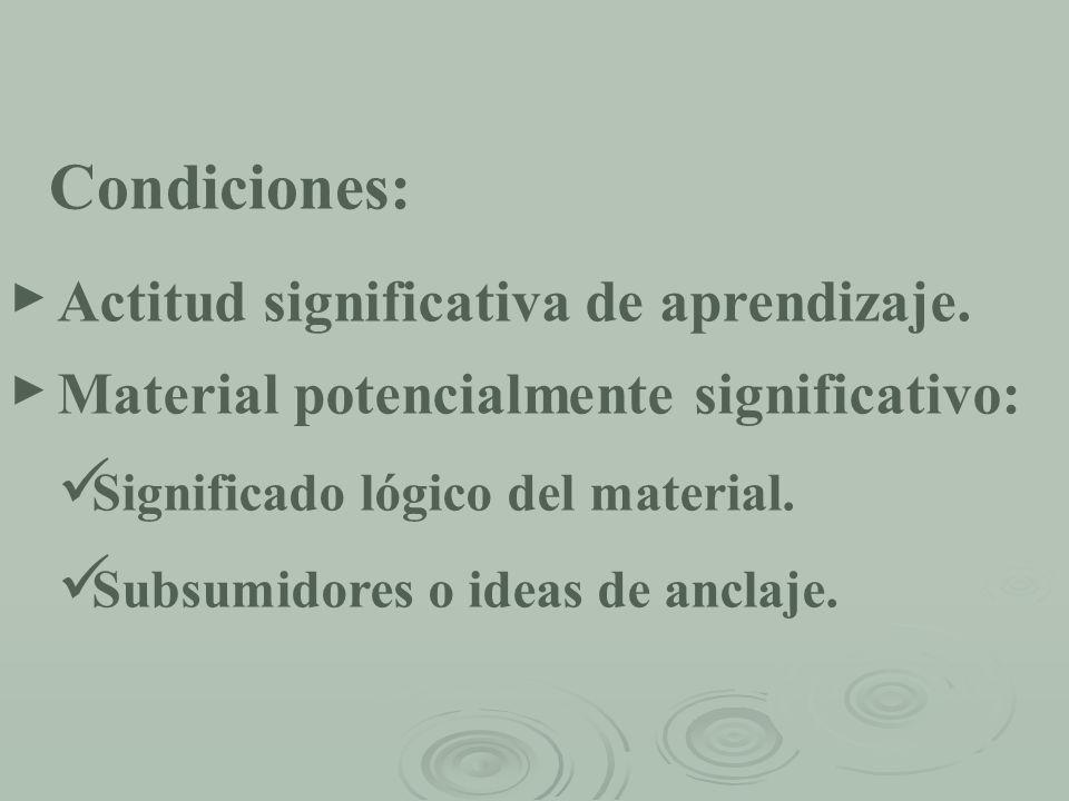 Actitud significativa de aprendizaje. Condiciones: Material potencialmente significativo: Significado lógico del material. Subsumidores o ideas de anc