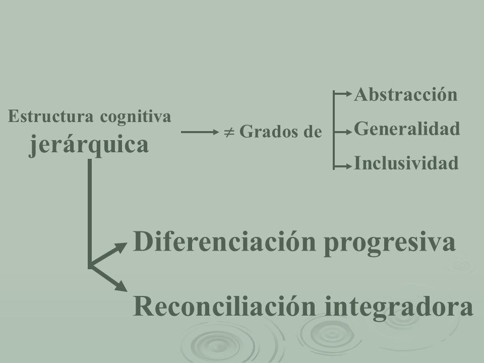 Estructura cognitiva jerárquica Grados de Abstracción Generalidad Inclusividad Diferenciación progresiva Reconciliación integradora