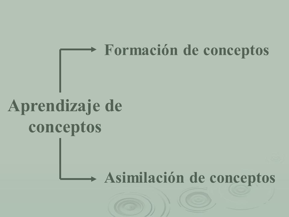 Aprendizaje de conceptos Formación de conceptos Asimilación de conceptos