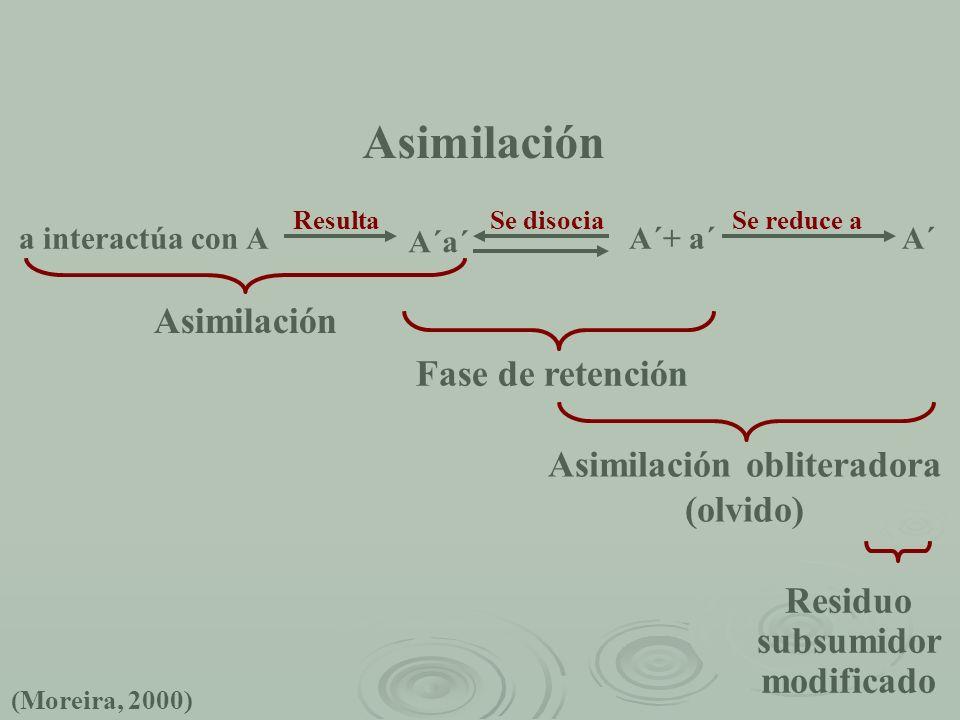 Asimilación a interactúa con A ResultaSe disocia A´+ a´ Se reduce a A´ A´a´ Asimilación Fase de retención Asimilación obliteradora (olvido) Residuo su